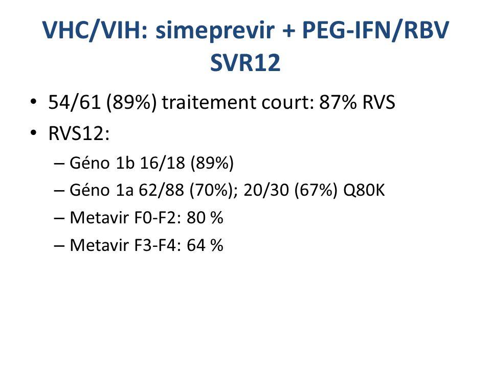 VHC/VIH: simeprevir + PEG-IFN/RBV SVR12 54/61 (89%) traitement court: 87% RVS RVS12: – Géno 1b 16/18 (89%) – Géno 1a 62/88 (70%); 20/30 (67%) Q80K – Metavir F0-F2: 80 % – Metavir F3-F4: 64 %