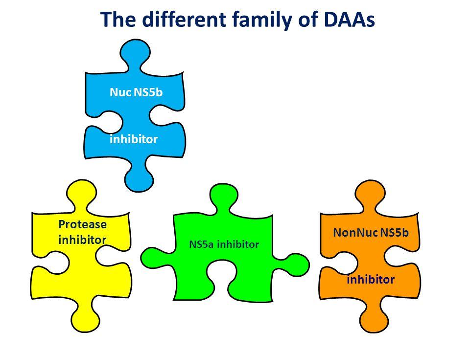 Prochaines étapes dans le développement clinique The different family of DAAs NS5a inhibitor Protease inhibitor NonNuc NS5b inhibitor Nuc NS5b inhibit