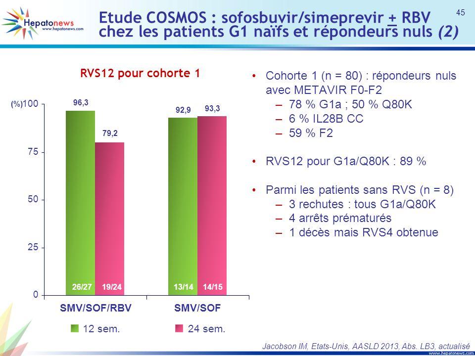 Etude COSMOS : sofosbuvir/simeprevir + RBV chez les patients G1 naïfs et répondeurs nuls (2) Cohorte 1 (n = 80) : répondeurs nuls avec METAVIR F0-F2 –78 % G1a ; 50 % Q80K –6 % IL28B CC –59 % F2 RVS12 pour G1a/Q80K : 89 % Parmi les patients sans RVS (n = 8) –3 rechutes : tous G1a/Q80K –4 arrêts prématurés –1 décès mais RVS4 obtenue Jacobson IM, Etats-Unis, AASLD 2013, Abs.