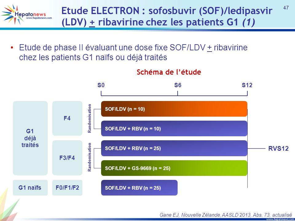 Etude ELECTRON : sofosbuvir (SOF)/ledipasvir (LDV) + ribavirine chez les patients G1 (1) Etude de phase II évaluant une dose fixe SOF/LDV + ribavirine