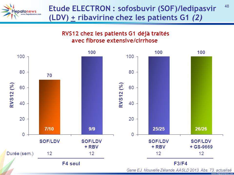 Etude ELECTRON : sofosbuvir (SOF)/ledipasvir (LDV) + ribavirine chez les patients G1 (2) 70 100 0 20 40 60 80 100 SOF/LDVSOF/LDV + RBV F4 seul RVS12 (%) 7/109/9 Durée (sem.)12 100 0 20 40 60 80 100 SOF/LDV + RBV SOF/LDV + GS-9669 F3/F4 RVS12 (%) 25/2526/26 12 RVS12 chez les patients G1 déjà traités avec fibrose extensive/cirrhose Gane EJ, Nouvelle Zélande, AASLD 2013, Abs.