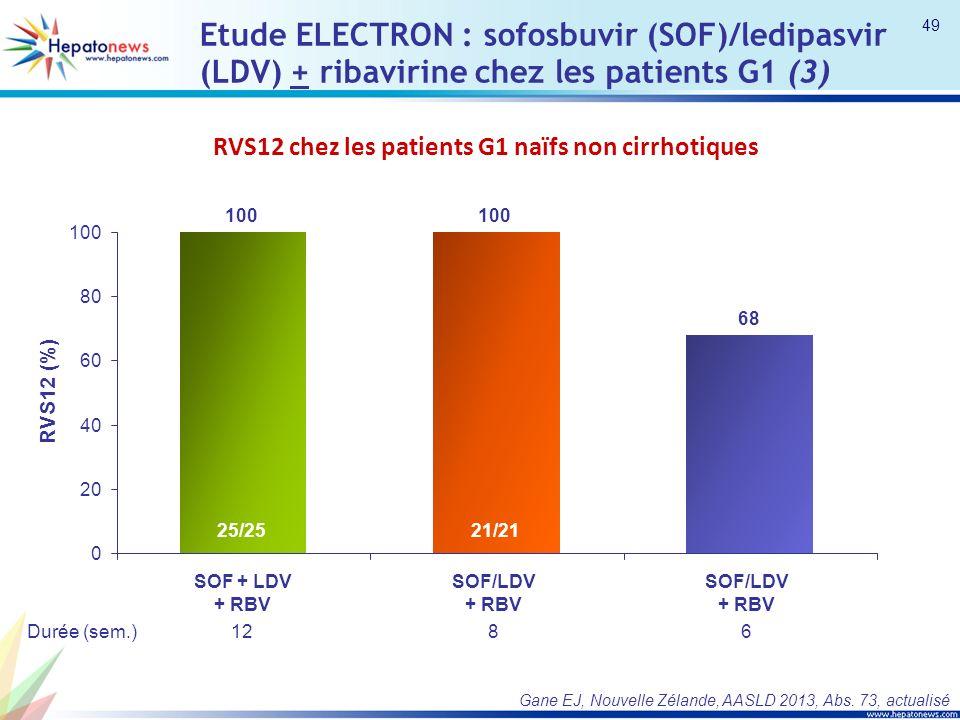 Etude ELECTRON : sofosbuvir (SOF)/ledipasvir (LDV) + ribavirine chez les patients G1 (3) 0 20 40 60 80 100 RVS12 (%) Durée (sem.) 100 SOF + LDV + RBV