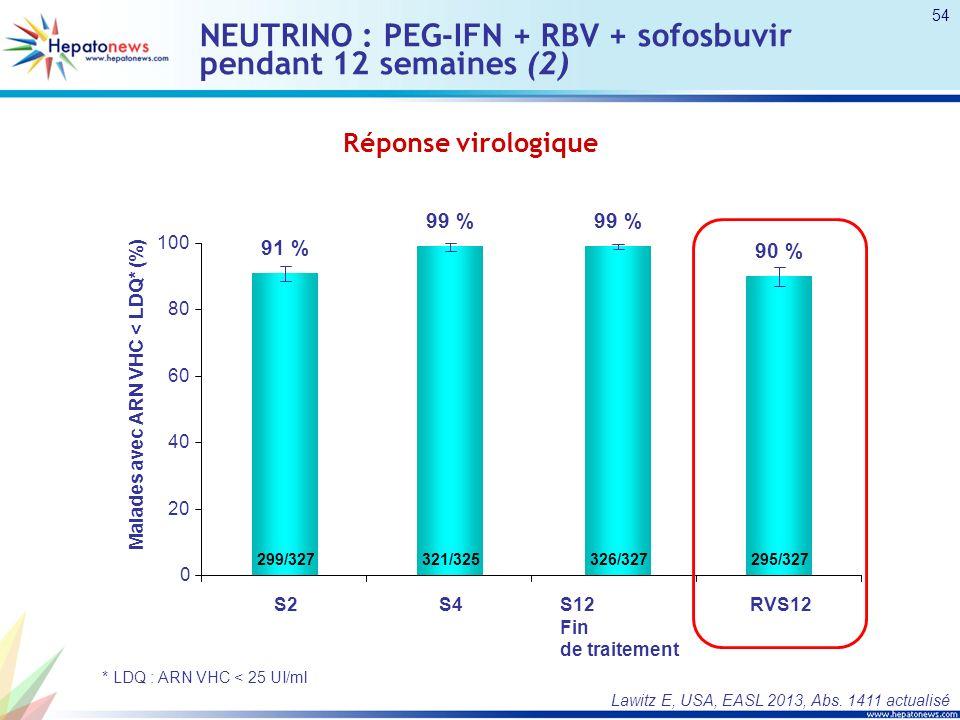 NEUTRINO : PEG-IFN + RBV + sofosbuvir pendant 12 semaines (2) Réponse virologique * LDQ : ARN VHC < 25 UI/ml Lawitz E, USA, EASL 2013, Abs.