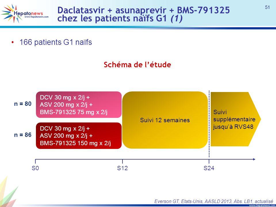 Daclatasvir + asunaprevir + BMS-791325 chez les patients naïfs G1 (1) 166 patients G1 naïfs Everson GT, Etats-Unis, AASLD 2013, Abs.