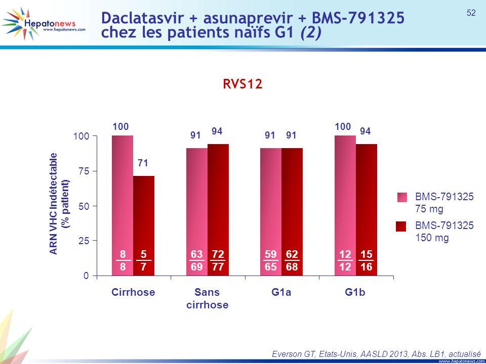 Daclatasvir + asunaprevir + BMS-791325 chez les patients naïfs G1 (2) Everson GT, Etats-Unis, AASLD 2013, Abs. LB1, actualisé RVS12 ARN VHC indétectab