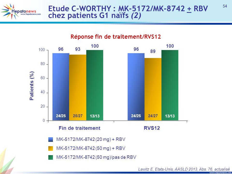 Etude C-WORTHY : MK-5172/MK-8742 + RBV chez patients G1 naïfs (2) Réponse fin de traitement/RVS12 Lawitz E, Etats-Unis, AASLD 2013, Abs.