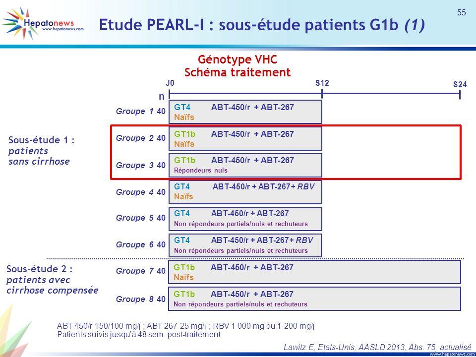 Génotype VHC Schéma traitement ABT-450/r 150/100 mg/j ; ABT-267 25 mg/j ; RBV 1 000 mg ou 1 200 mg/j Patients suivis jusquà 48 sem. post-traitement GT