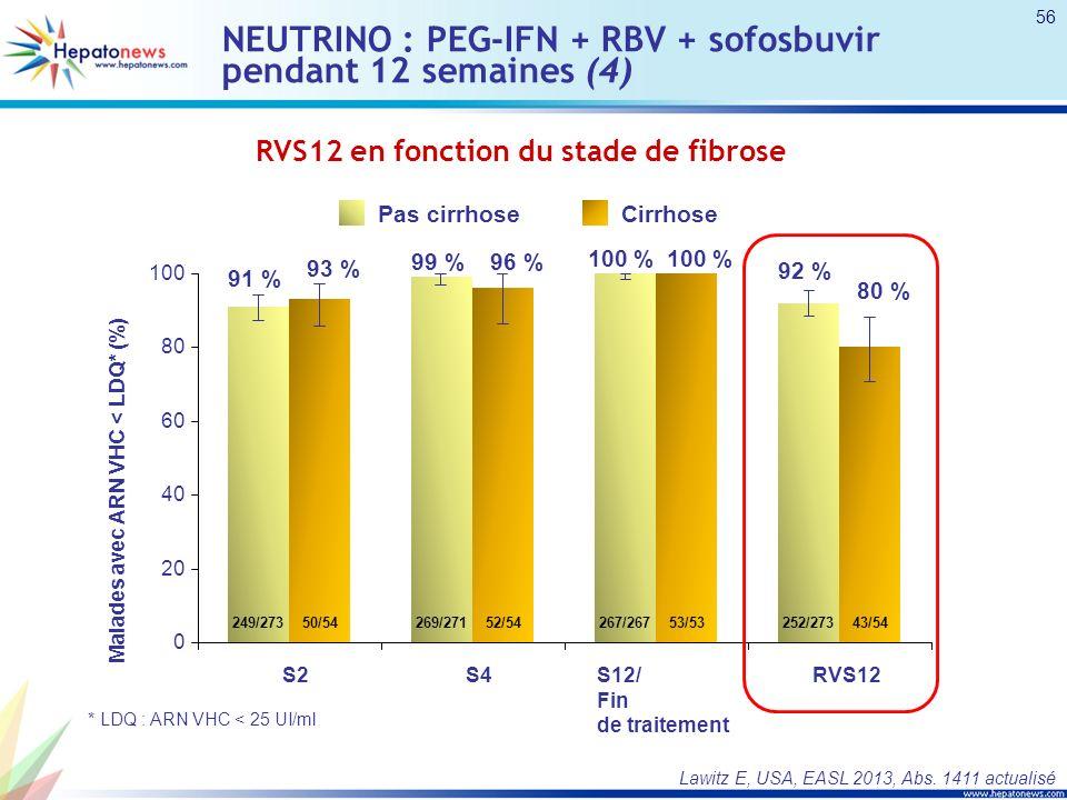 Sofosbuvir + ribavirine : patients G4 dorigine égyptienne (2) Réponse virologique 0 20 40 60 80 100 ARN-VHC indétectable 79 11/14 12 semaines SOF + RBV 79 11/14 59 10/17 12 semaines SOF + RBV 59 10/17 100 14/14 24 semaines SOF + RBV NA 93 14/15 24 semaines SOF + RBV NA Patients naïfsPatients déjà traités RVS4RVS12 NA : non applicable Ruane PJ, Etats-Unis, AASLD 2013, Abs.