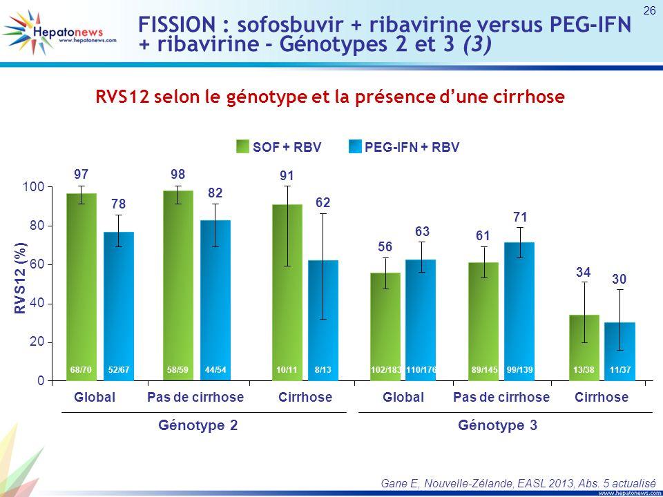 FISSION : sofosbuvir + ribavirine versus PEG-IFN + ribavirine - Génotypes 2 et 3 (3) Gane E, Nouvelle-Zélande, EASL 2013, Abs. 5 actualisé RVS12 selon