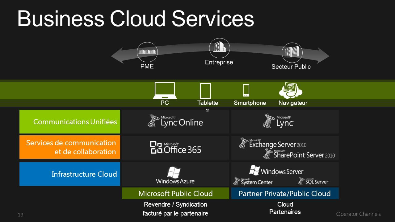 13 PCTablette s SmartphoneNavigateur Communications Unifiées Infrastructure Cloud Microsoft Public CloudPartner Private/Public Cloud Business Cloud Se