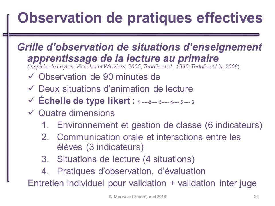 © Moreau et Stanké, mai 2013 Grille dobservation de situations denseignement apprentissage de la lecture au primaire (Inspirée de Luyten, Visscher et Witzziers, 2005; Teddlie et al., 1990; Teddlie et Liu, 2008 ) Observation de 90 minutes de Deux situations danimation de lecture Échelle de type likert : 1 -----2---- 3----- 4---- 5 ---- 6 Quatre dimensions 1.Environnement et gestion de classe (6 indicateurs) 2.Communication orale et interactions entre les élèves (3 indicateurs) 3.Situations de lecture (4 situations) 4.Pratiques dobservation, dévaluation Entretien individuel pour validation + validation inter juge Observation de pratiques effectives 20