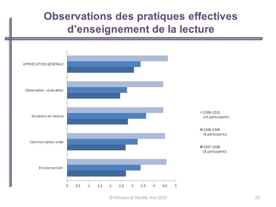 Observations des pratiques effectives denseignement de la lecture © Moreau et Stanké, mai 201323