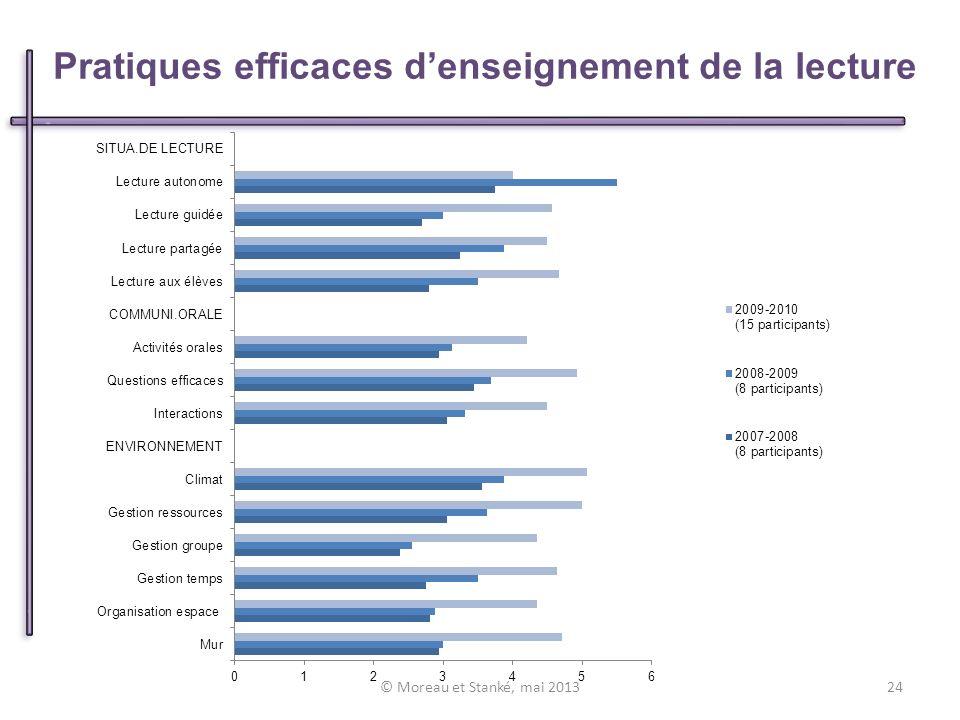 Pratiques efficaces denseignement de la lecture © Moreau et Stanké, mai 201324