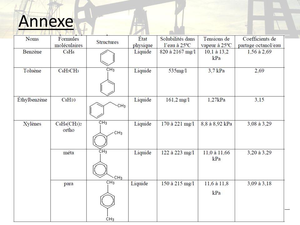 Annexe 3/29/201117Chimie analytique environnementale