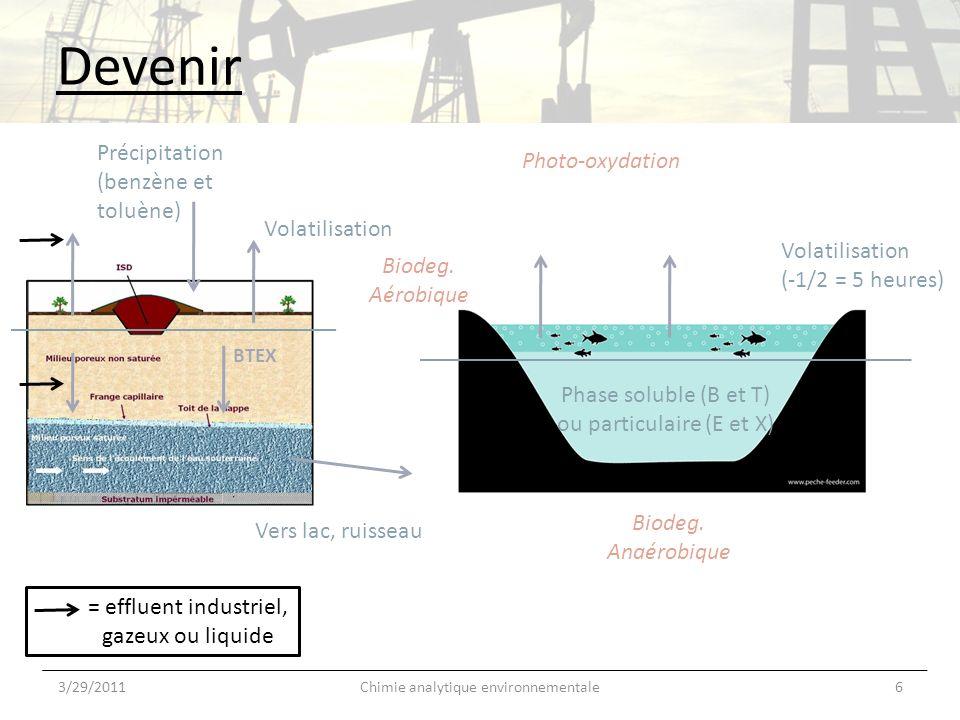 Devenir 3/29/20116Chimie analytique environnementale BTEX Vers lac, ruisseau Volatilisation Précipitation (benzène et toluène) Volatilisation (-1/2 =