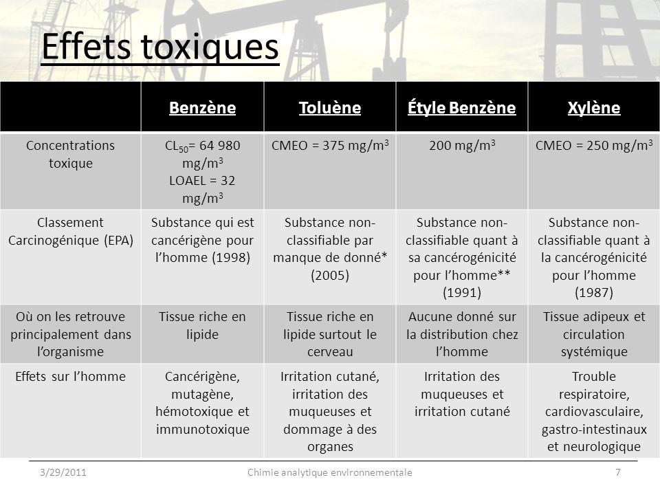 Effets toxiques 3/29/20117Chimie analytique environnementale BenzèneToluèneÉtyle BenzèneXylène Concentrations toxique CL 50 = 64 980 mg/m 3 LOAEL = 32