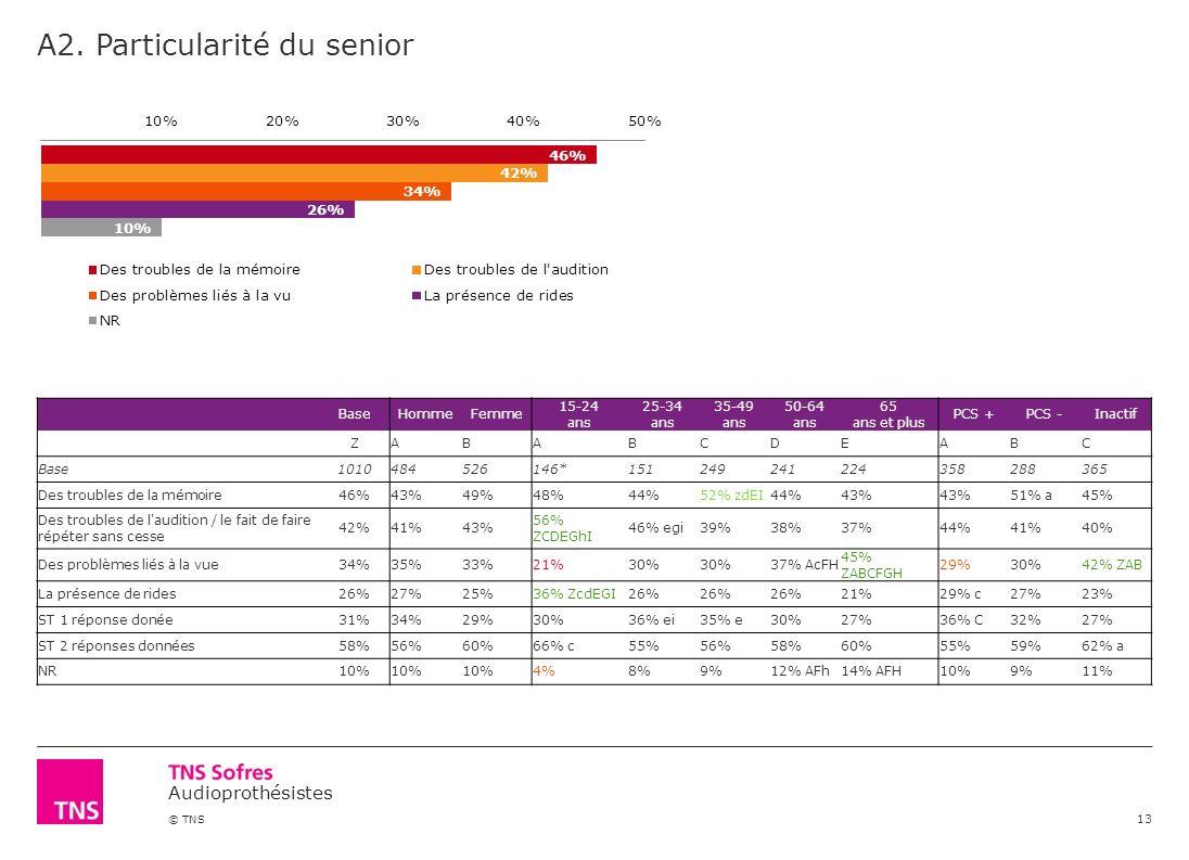 Audioprothésistes © TNS A2. Particularité du senior 13 BaseHommeFemme 15-24 ans 25-34 ans 35-49 ans 50-64 ans 65 ans et plus PCS +PCS -Inactif ZABABCD