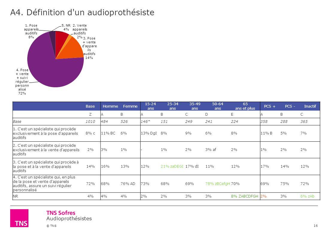 Audioprothésistes © TNS A4. Définition d'un audioprothésiste 16 BaseHommeFemme 15-24 ans 25-34 ans 35-49 ans 50-64 ans 65 ans et plus PCS +PCS -Inacti
