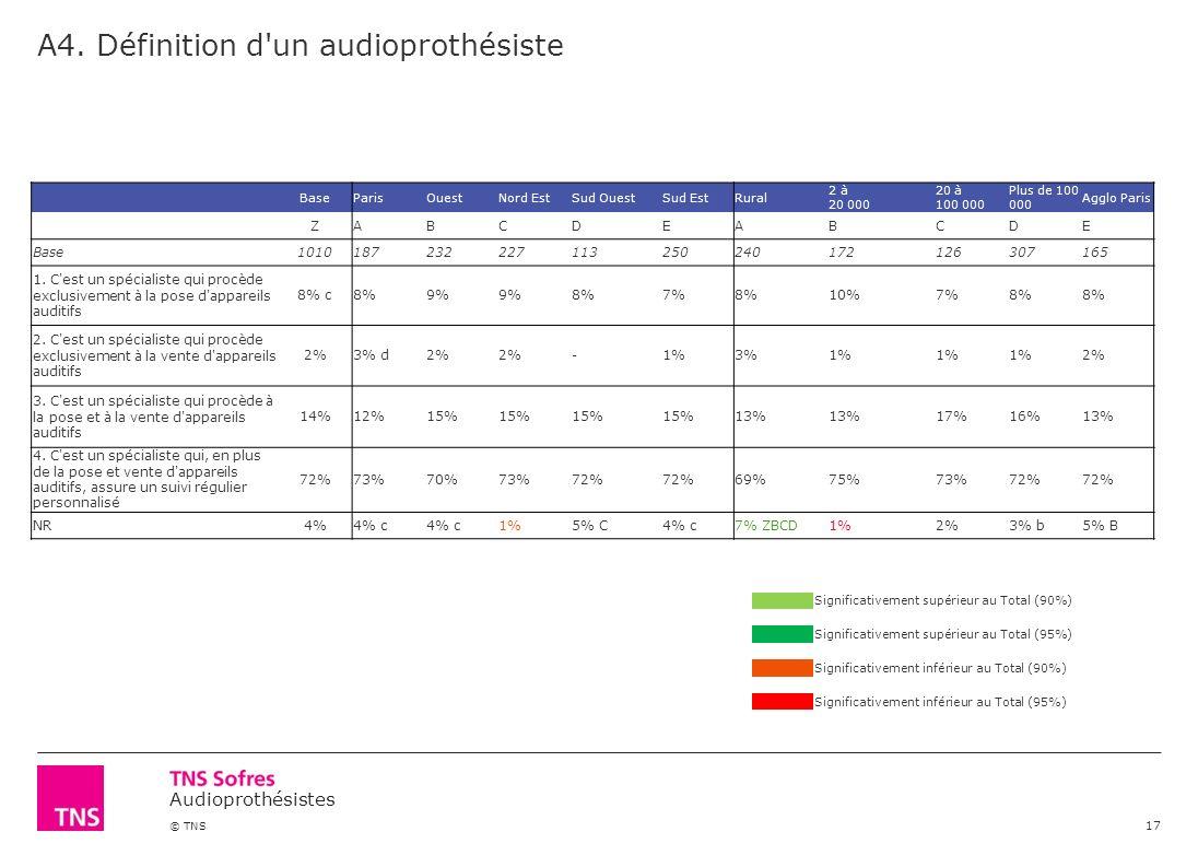 Audioprothésistes © TNS A4. Définition d'un audioprothésiste 17 Significativement supérieur au Total (90%) Significativement supérieur au Total (95%)