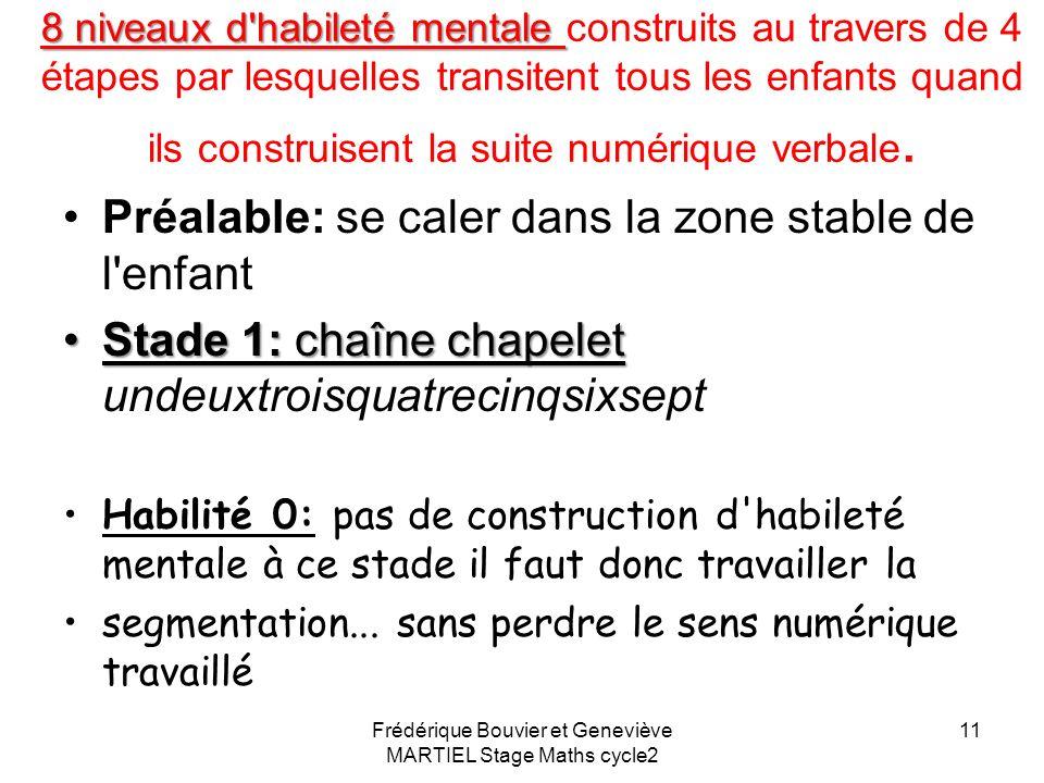 Frédérique Bouvier et Geneviève MARTIEL Stage Maths cycle2 10 Maîtriser la comptine Quatre étapes dans l acquisition de la comptine: La comptine est c