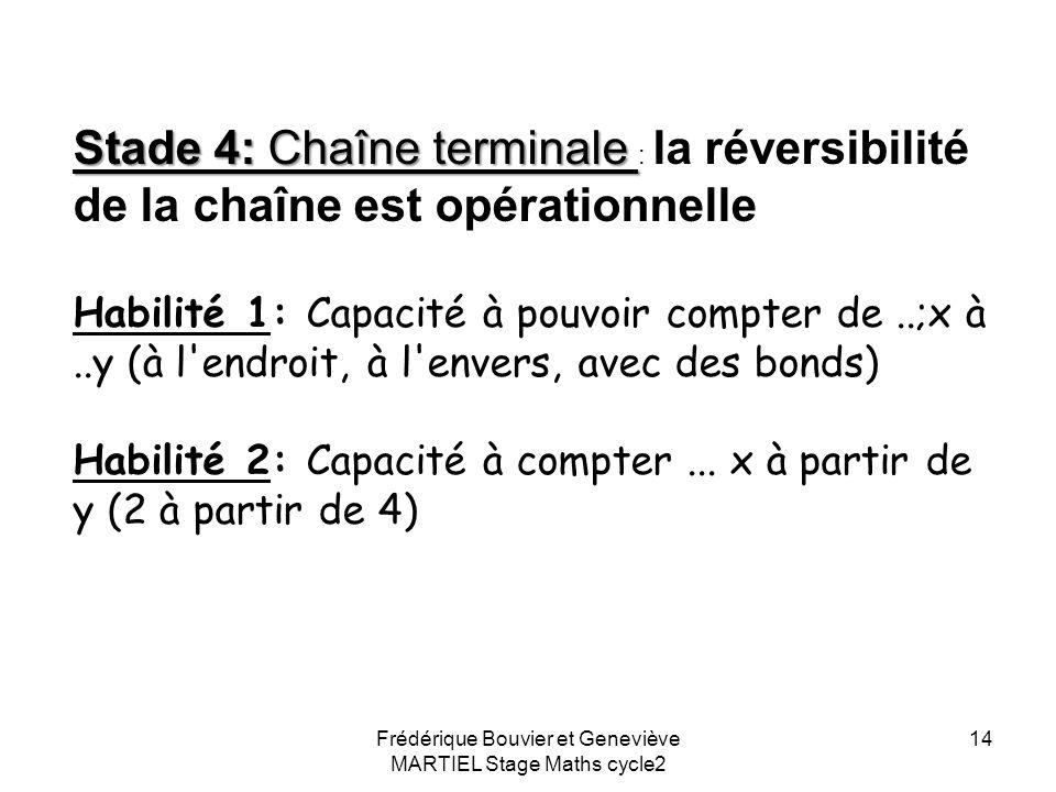 Frédérique Bouvier et Geneviève MARTIEL Stage Maths cycle2 13 Stade 3: chaîne sécable on peut partir d'autre part que de 1 (cela permettra le sur comp
