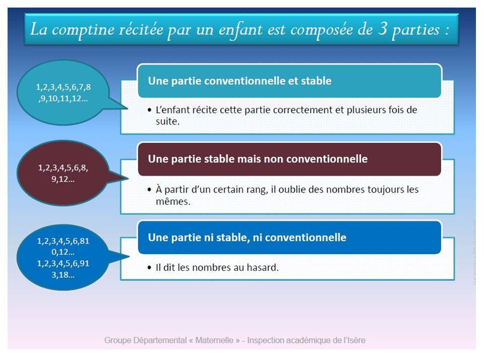 Frédérique Bouvier et Geneviève MARTIEL Stage Maths cycle2 8 Maîtriser la comptine La partie connue de la comptine est composée de trois partie –une p
