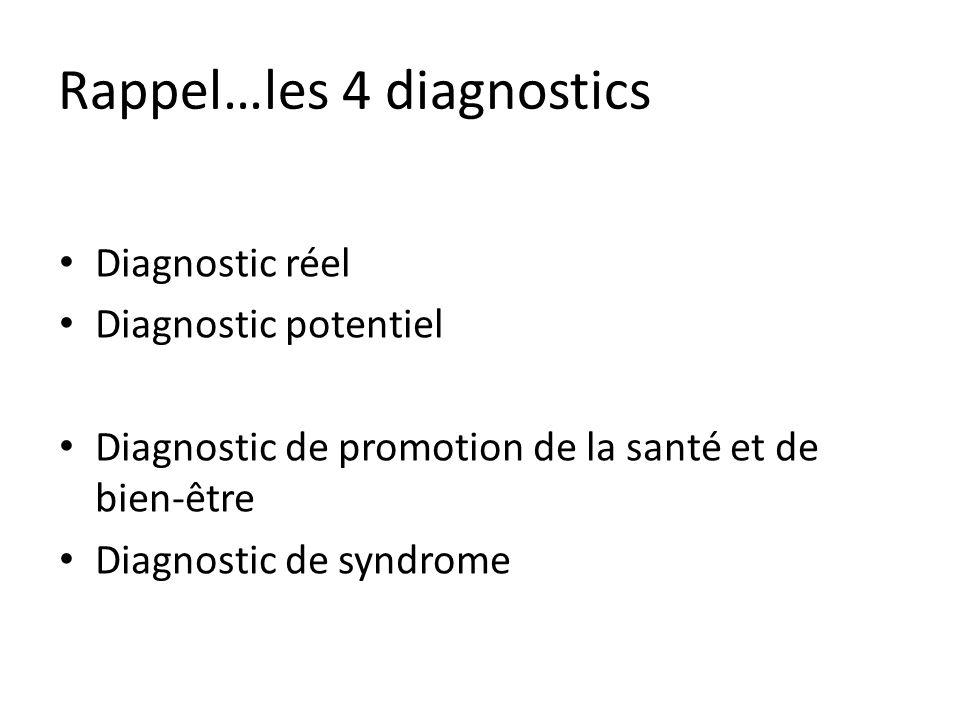 Rappel…les 4 diagnostics Diagnostic réel Diagnostic potentiel Diagnostic de promotion de la santé et de bien-être Diagnostic de syndrome