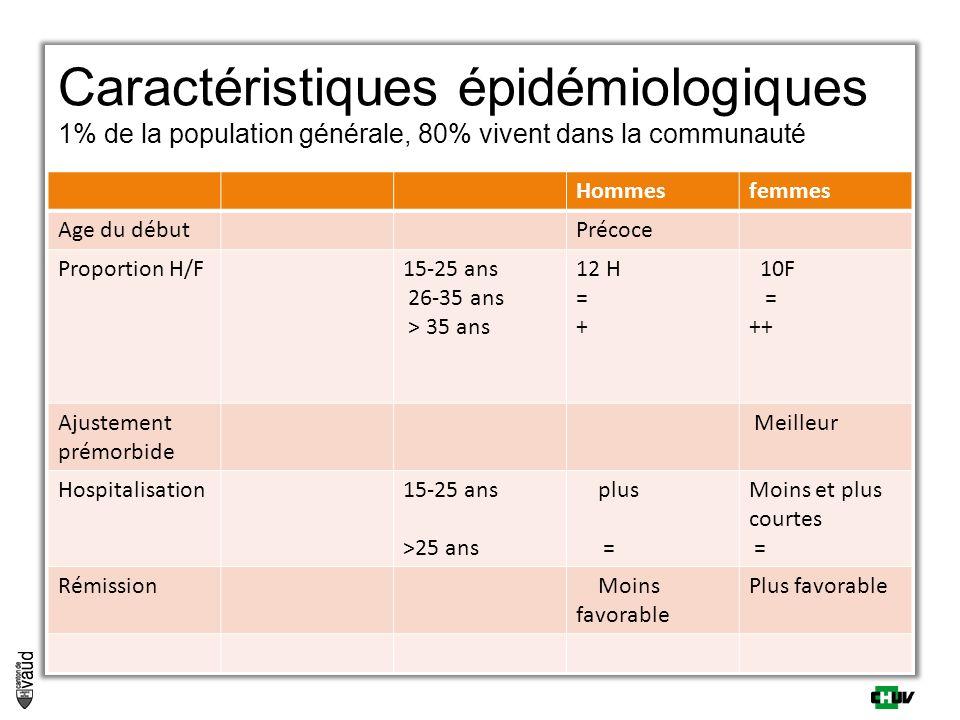 Caractéristiques épidémiologiques 1% de la population générale, 80% vivent dans la communauté Hommesfemmes Age du débutPrécoce Proportion H/F15-25 ans