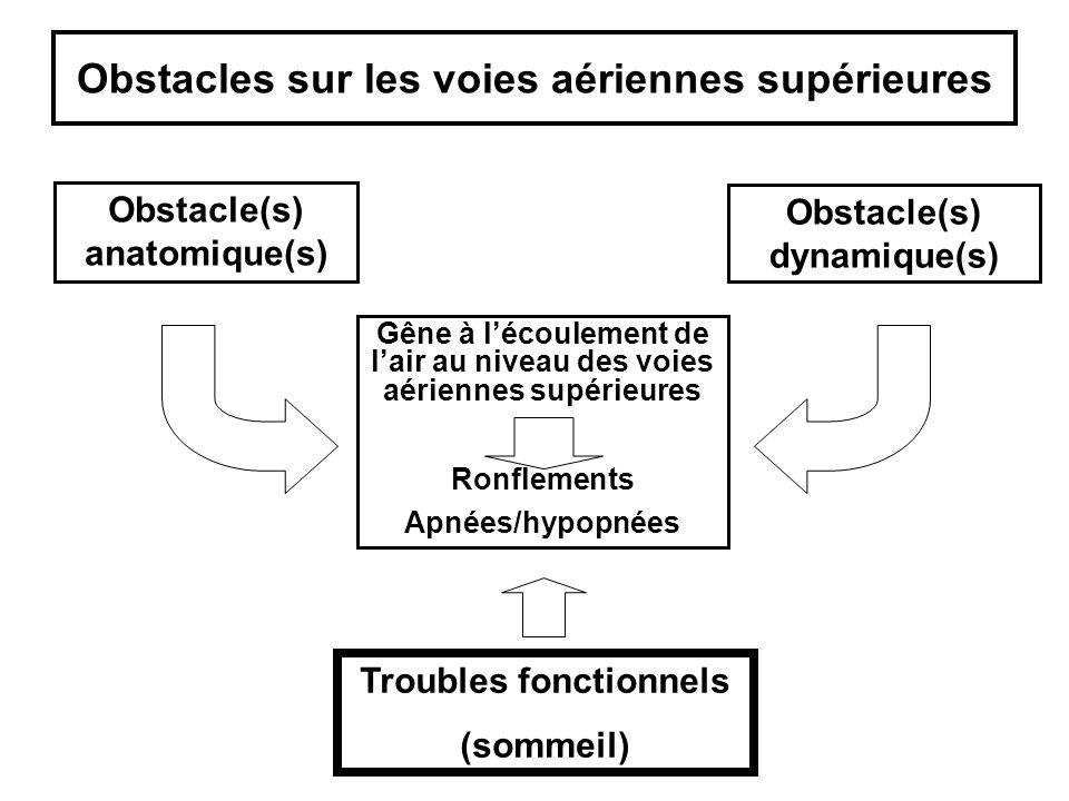 Obstacles sur les voies aériennes supérieures Obstacle(s) anatomique(s) Obstacle(s) dynamique(s) Troubles fonctionnels (sommeil) Gêne à lécoulement de