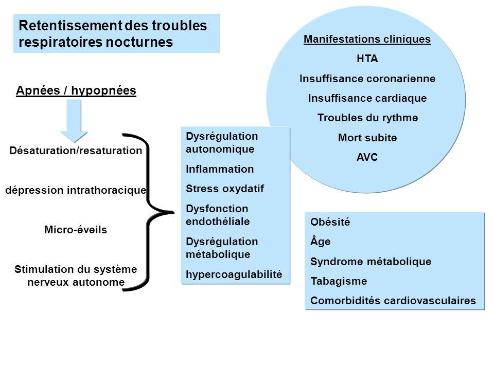 Apnées / hypopnées Désaturation/resaturation dépression intrathoracique Micro-éveils Stimulation du système nerveux autonome Dysrégulation autonomique
