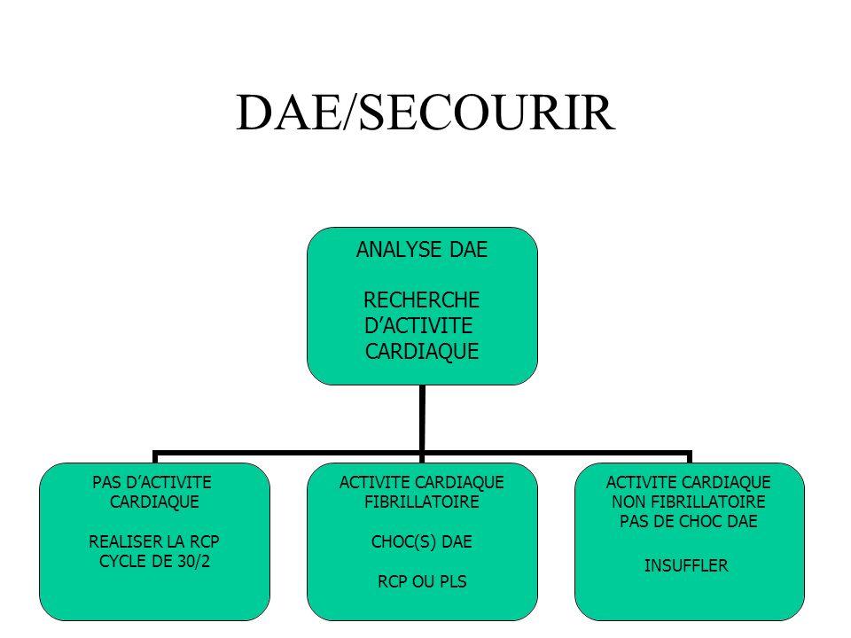 DAE/SECOURIR ANALYSE DAE RECHERCHE DACTIVITE CARDIAQUE PAS DACTIVITE CARDIAQUE REALISER LA RCP CYCLE DE 30/2 ACTIVITE CARDIAQUE FIBRILLATOIRE CHOC(S)