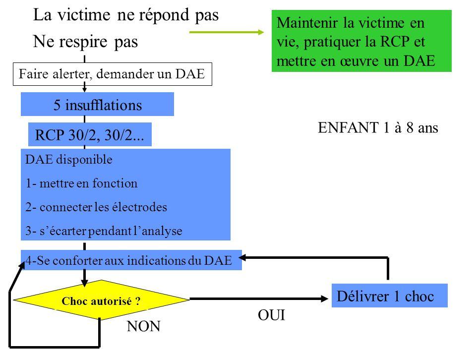 La victime ne répond pas Ne respire pas RCP 30/2, 30/2... Faire alerter, demander un DAE DAE disponible 1- mettre en fonction 2- connecter les électro