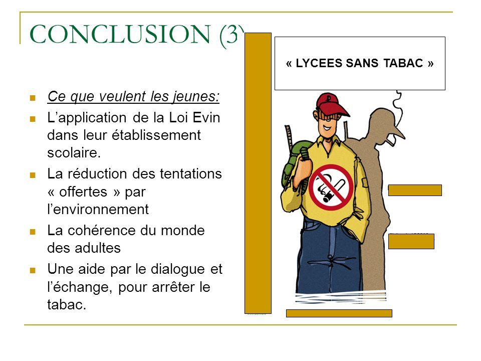 CONCLUSION (3) Ce que veulent les jeunes: Lapplication de la Loi Evin dans leur établissement scolaire. La réduction des tentations « offertes » par l