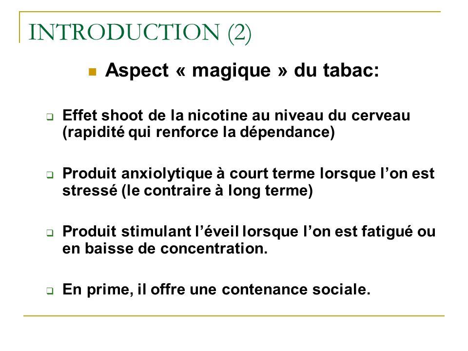INTRODUCTION (2) Aspect « magique » du tabac: Effet shoot de la nicotine au niveau du cerveau (rapidité qui renforce la dépendance) Produit anxiolytiq
