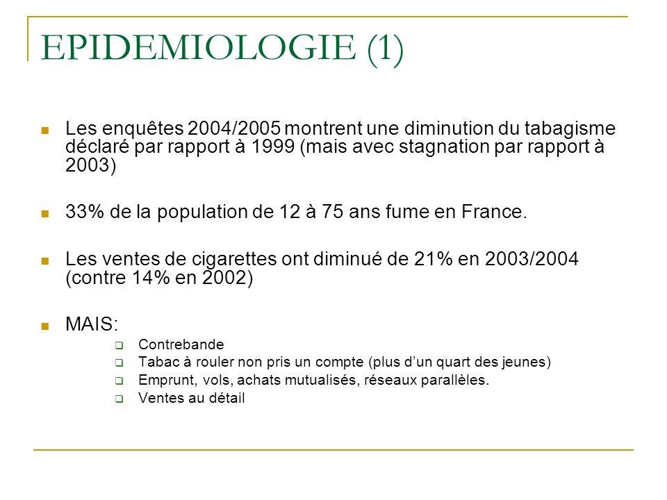 EPIDEMIOLOGIE (1) Les enquêtes 2004/2005 montrent une diminution du tabagisme déclaré par rapport à 1999 (mais avec stagnation par rapport à 2003) 33%