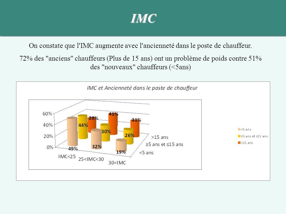 IMC On constate que l'IMC augmente avec l'ancienneté dans le poste de chauffeur. 72% des