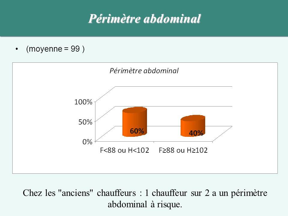 Périmètre abdominal (moyenne = 99 ) Chez les