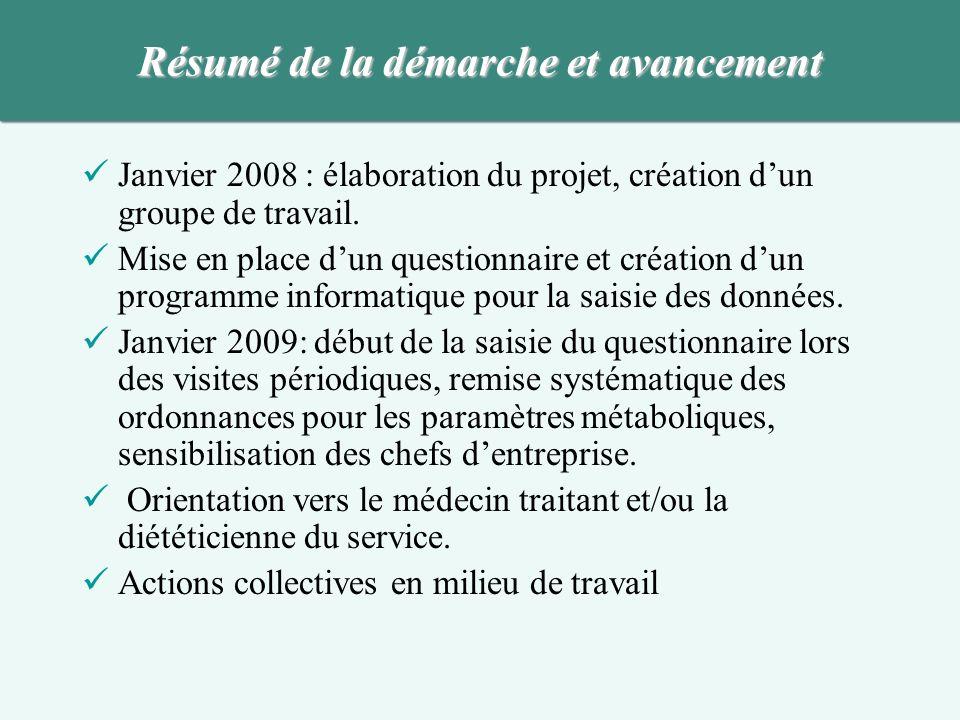 Janvier 2008 : élaboration du projet, création dun groupe de travail. Mise en place dun questionnaire et création dun programme informatique pour la s