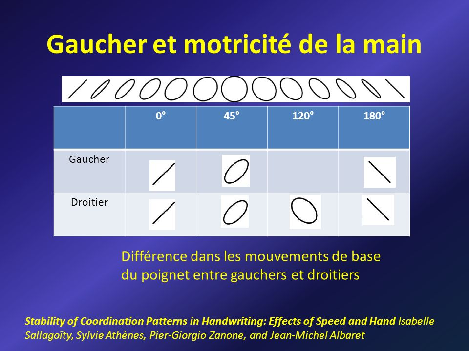 Gaucher et motricité de la main Stability of Coordination Patterns in Handwriting: Effects of Speed and Hand Isabelle Sallagoïty, Sylvie Athènes, Pier