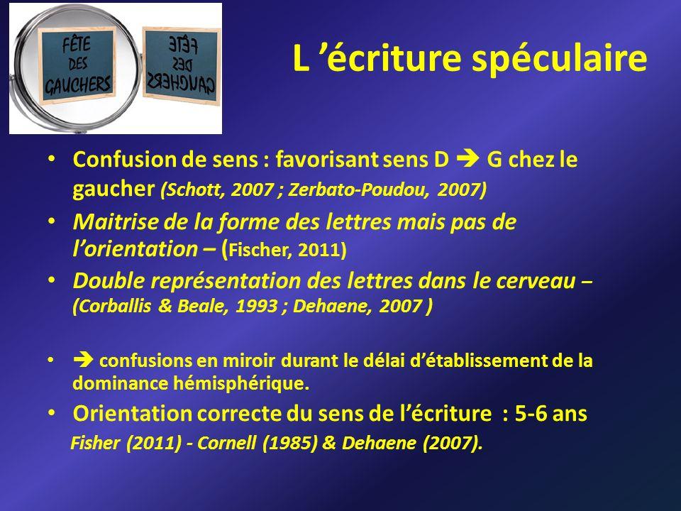 L écriture spéculaire Confusion de sens : favorisant sens D G chez le gaucher (Schott, 2007 ; Zerbato-Poudou, 2007) Maitrise de la forme des lettres m