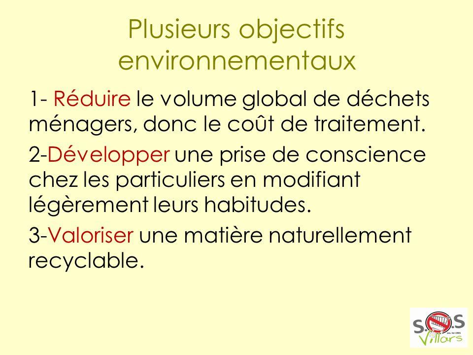 Plusieurs objectifs environnementaux 1- Réduire le volume global de déchets ménagers, donc le coût de traitement.