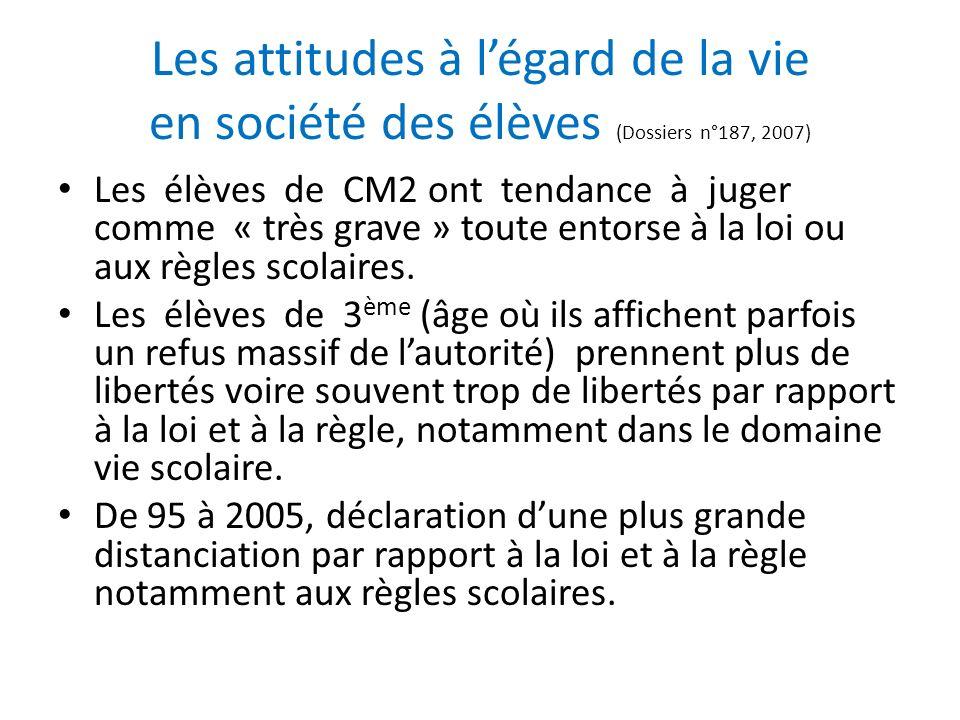 Les attitudes à légard de la vie en société des élèves (Dossiers n°187, 2007) Les élèves de CM2 ont tendance à juger comme « très grave » toute entors