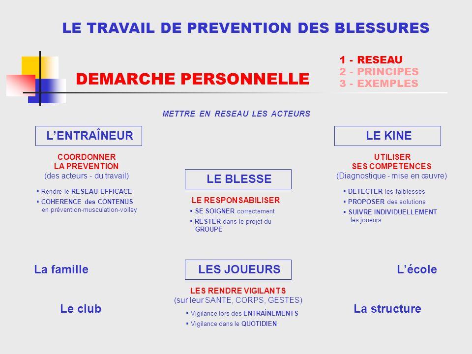 LE TRAVAIL DE PREVENTION DES BLESSURES METTRE EN RESEAU LES ACTEURS 1 - RESEAU 2 - PRINCIPES 3 - EXEMPLES La familleLécole Le clubLa structure Vigilan