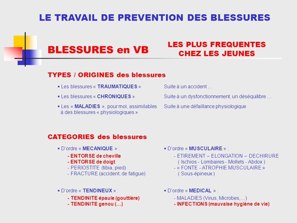 INTRODUCTION TYPES / ORIGINES des blessures LE TRAVAIL DE PREVENTION DES BLESSURES BLESSURES en VB Les blessures « TRAUMATIQUES »Suite à un accident … Les blessures « CHRONIQUES »Suite à un dysfonctionnement, un déséquilibre … Les « MALADIES », pour moi, assimilables à des blessures « physiologiques » Suite à une défaillance physiologique CATEGORIES des blessures Dordre « MECANIQUE » : - ENTORSE de cheville - ENTORSE de doigt - PERIOSTITE (tibia, pied) - FRACTURE (accident, de fatigue) Dordre « TENDINEUX » : - TENDINITE épaule (gouttière) - TENDINITE genou (…) Dordre « MUSCULAIRE » : - ETIREMENT – ELONGATION – DECHIRURE ( Ischios - Lombaires - Mollets - Abdox ) - « FONTE - ATROPHIE MUSCULAIRE » ( Sous-épineux ) - MALADIES (Virus, Microbes,…) - INFECTIONS (mauvaise hygiène de vie) Dordre « MEDICAL » : LES PLUS FREQUENTES CHEZ LES JEUNES - ENTORSE de cheville - ENTORSE de doigt - PERIOSTITE (tibia, pied) - FRACTURE (accident, de fatigue) - TENDINITE épaule (gouttière) - TENDINITE genou (…) - MALADIES (Virus, Microbes,…) - INFECTIONS (mauvaise hygiène de vie)
