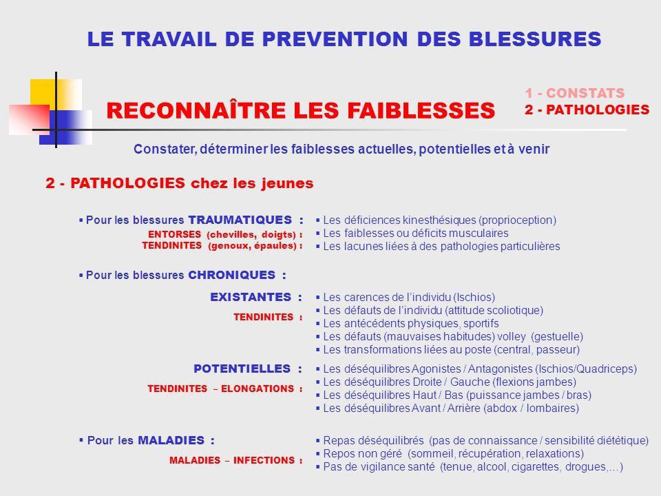 LE TRAVAIL DE PREVENTION DES BLESSURES Pour les blessures TRAUMATIQUES : Pour les blessures CHRONIQUES : Pour les MALADIES : Repas déséquilibrés (pas