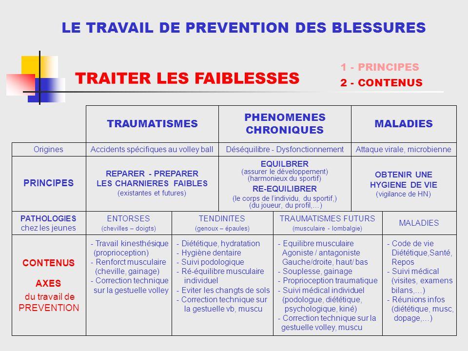 LE TRAVAIL DE PREVENTION DES BLESSURES OBTENIR UNE HYGIENE DE VIE (vigilance de HN) EQUILBRER (assurer le développement) (harmonieux du sportif) RE-EQUILIBRER (le corps de lindividu, du sportif,) (du joueur, du profil,…) REPARER - PREPARER LES CHARNIERES FAIBLES (existantes et futures) PRINCIPES Accidents spécifiques au volley ball TRAUMATISMES Attaque virale, microbienneDéséquilibre - DysfonctionnementOrigines MALADIES PHENOMENES CHRONIQUES - Code de vie Diététique,Santé, Repos - Suivi médical (visites, examens bilans,…) - Réunions infos (diététique, musc, dopage,…) - Equilibre musculaire Agoniste / antagoniste Gauche/droite, haut/ bas - Souplesse, gainage - Proprioception traumatique - Suivi médical individuel (podologue, diététique, psychologique, kiné) - Correction technique sur la gestuelle volley, muscu - Diététique, hydratation - Hygiène dentaire - Suivi podologique - Ré-équilibre musculaire individuel - Eviter les changts de sols - Correction technique sur la gestuelle vb, muscu - Travail kinesthésique (proprioception) - Renforct musculaire (cheville, gainage) - Correction technique sur la gestuelle volley MALADIES TRAUMATISMES FUTURS (musculaire - lombalgie) TENDINITES (genoux – épaules) ENTORSES (chevilles – doigts) PATHOLOGIES chez les jeunes CONTENUS AXES du travail de PREVENTION TRAITER LES FAIBLESSES 1 - PRINCIPES 2 - CONTENUS