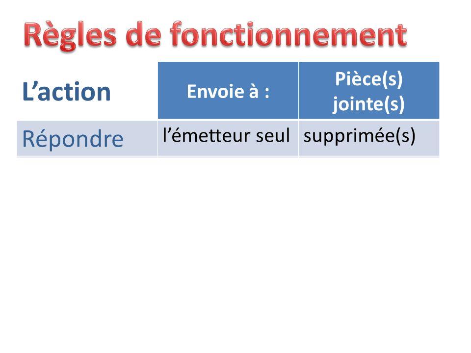Laction Envoie à : Pièce(s) jointe(s) Répondre lémetteur seulsupprimée(s) Répondre à tous lémetteur et les autres destinataires (Cc) supprimée(s) Tran