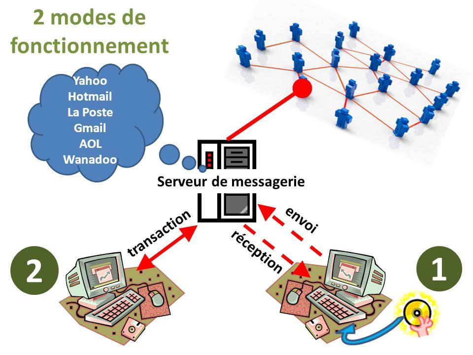 réception envoi Serveur de messagerie 2 modes de fonctionnement 1 transaction 2 Yahoo Hotmail La Poste Gmail AOL Wanadoo