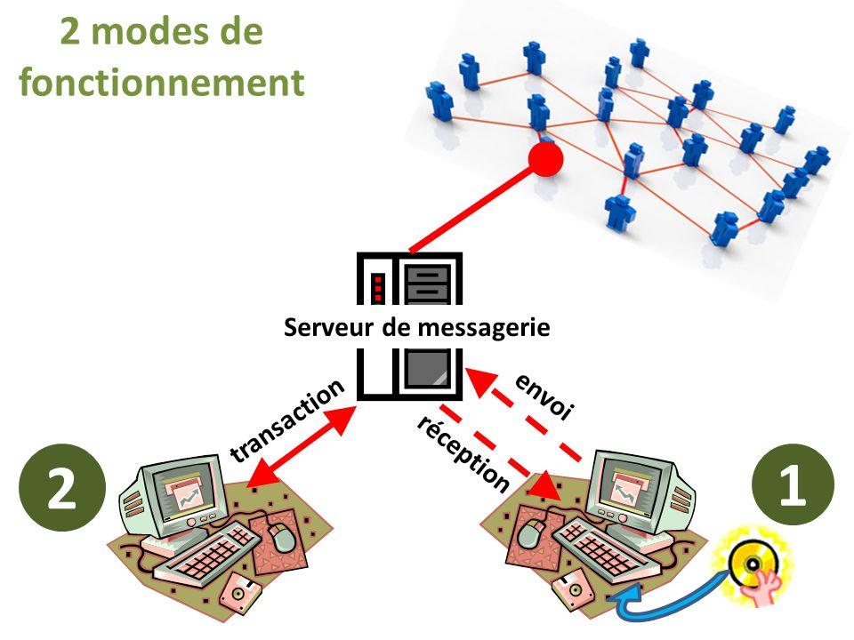 réception envoi Serveur de messagerie 2 modes de fonctionnement 1 transaction 2