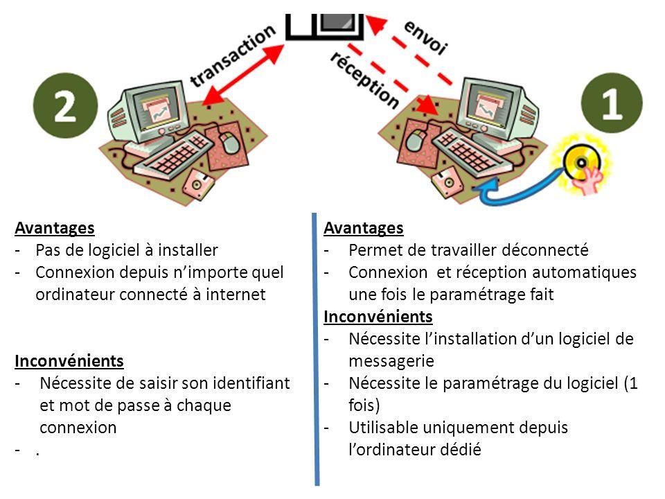Avantages -Pas de logiciel à installer -Connexion depuis nimporte quel ordinateur connecté à internet Inconvénients -Nécessite de saisir son identifia